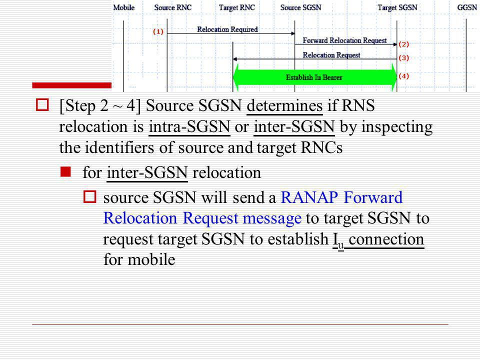 [Step 2 ~ 4] Source SGSN determines if RNS relocation is intra-SGSN or inter-SGSN by inspecting the identifiers of source and target RNCs